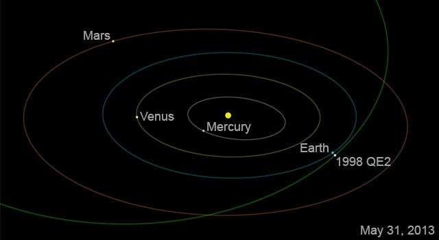 Gerestêra Astroidê 1998 QE2 di Ber Zemîne re Derbas bû